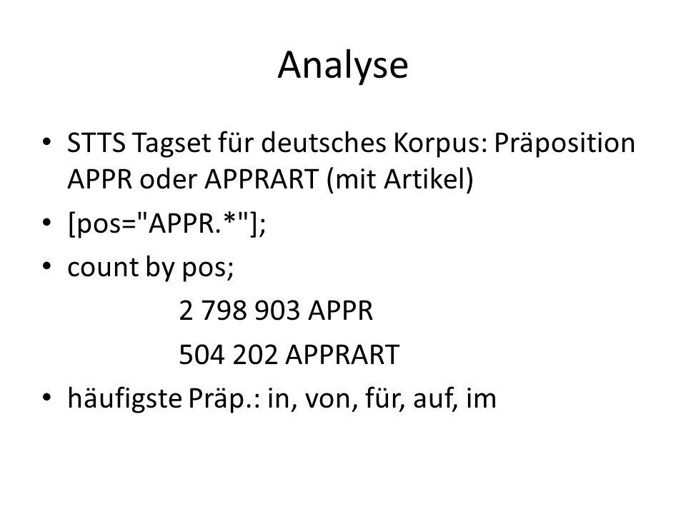 Analyse STTS Tagset für deutsches Korpus: Präposition APPR oder APPRART (mit Artikel) [pos= APPR.* ];